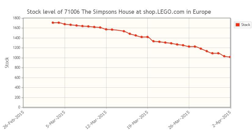 New feature: shop.LEGO.com stock level graph   Brickset: LEGO set ...